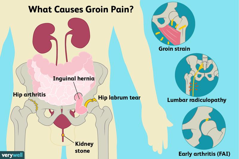 pain in the hip - Traducere în română - exemple în engleză | Reverso Context