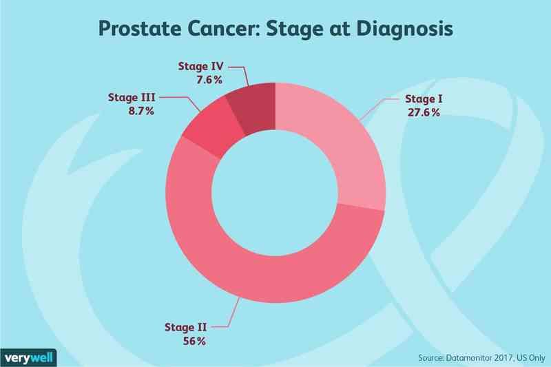 puntaje alto del tumor de próstata gleason sin metástasis